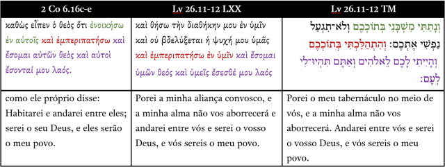 2Co6.16Lv26.11-12